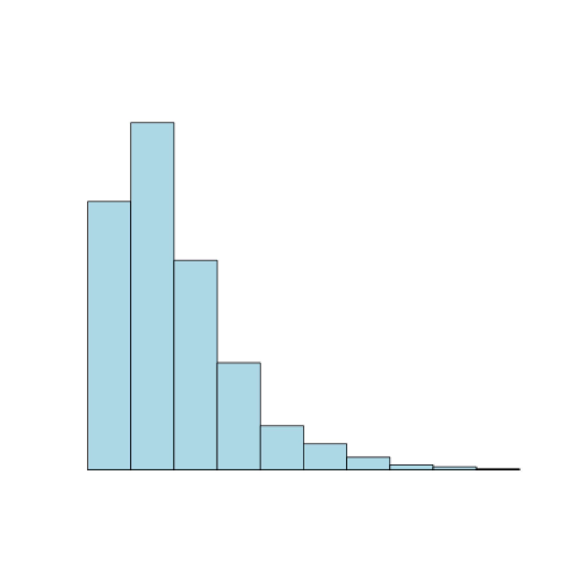 Positively skewed histogram