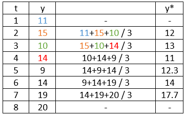 3 point moving means table