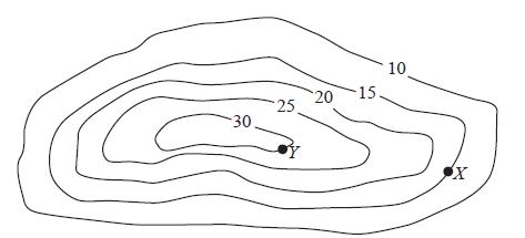contour3
