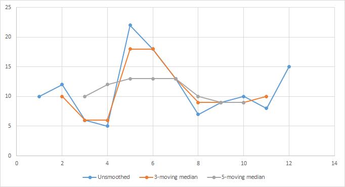 median moving
