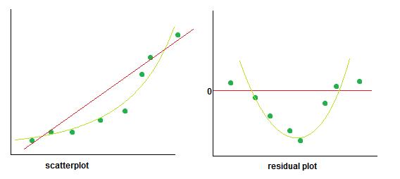residual plot 2