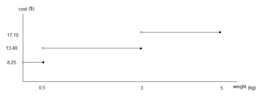 step graphs