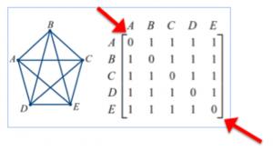 Complete Graph 2