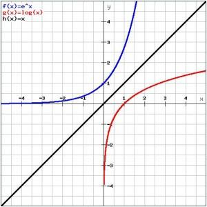algebra invfunc