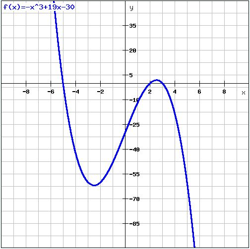 Cubic Equation Graph General Cubic Function...